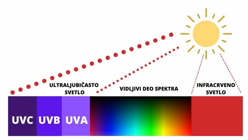 UVC lampe za dezinfekciju i sterilizaciju u doba korone